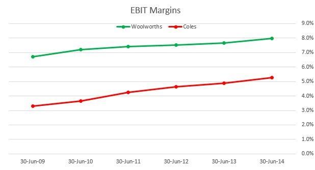 Coles Woolworths EBIT