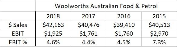 Woolworths EBIT 15 - 18