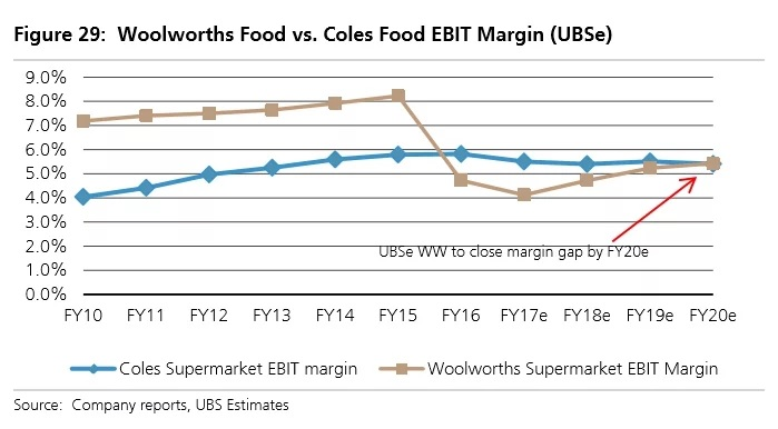 Woolworths vs Coles EBIT