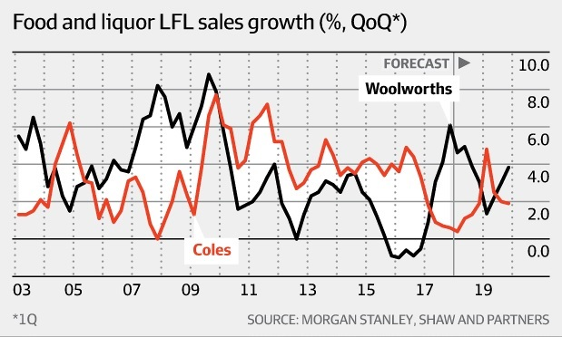 Coles Woolworths Like for Like Sales chart