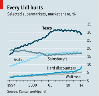 Supermarket market share UK