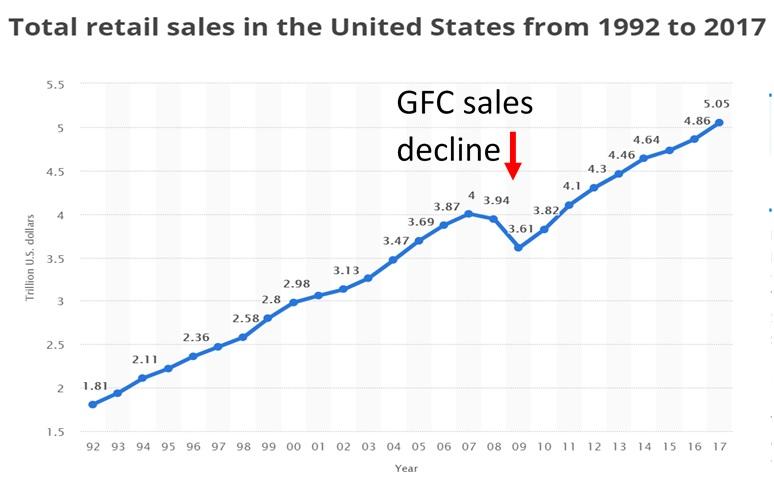 US retail sales, 1992 to 2017